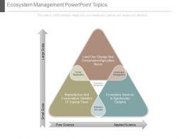 Ecosystem Management Powerpoint Topics