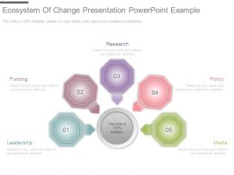 Ecosystem Of Change Presentation Powerpoint Example
