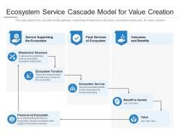 Ecosystem Service Cascade Model For Value Creation