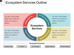 Ecosystem Services Outline Ppt Samples Download