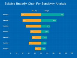 Editable Butterfly Chart For Sensitivity Analysis Powerpoint Guide