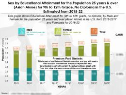 Education Accomplishment By Sex For 25 Years Over Asian Alone For 9th To 12th No Diploma In US 2015-22