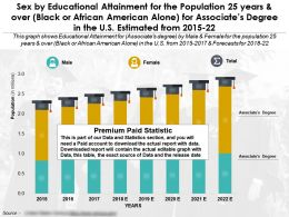 Education Achievement By Sex For 25 Years Over Black Or African American Alone Associates Degree US 2015-22