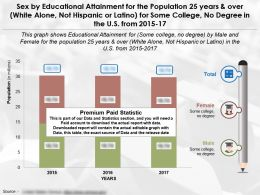 Education Achievement By Sex For 25 Years Over White Alone Not Hispanic Some College No Degree In US 2015-17