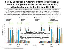 Education Achievement By Sex With All Categories For 25 Years White Alone Not Hispanic In US 2015-17