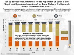 Education Achievement For 25 Years Over Black Or African American Alone Some College No Degree US 2015-22