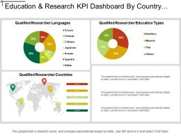 Education And Research Kpi Dashboard By Country Language And Education Types