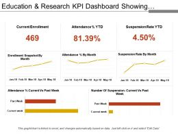 Education And Research Kpi Dashboard Showing Attendance And Suspension Rate