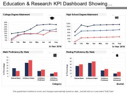 Education And Research Kpi Dashboard Showing Degree Attainment And Proficiency