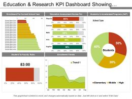 Education And Research Kpi Dashboard Showing Enrolment And Sap