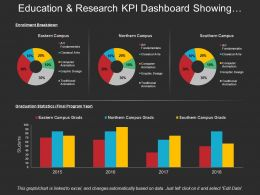 Education And Research Kpi Dashboard Showing Enrolment Breakdown