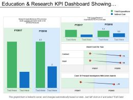 Education And Research Kpi Dashboard Showing Research Expenditure