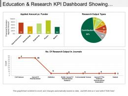 Education And Research Kpi Dashboard Showing Research Outputs And Amount