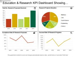Education And Research Kpi Dashboard Showing Research Project Allocation