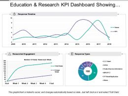 Education And Research Kpi Dashboard Showing Response Timeline And Researcher Engagement