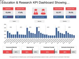 Education And Research Kpi Dashboard Showing Retention Rate And Admissions