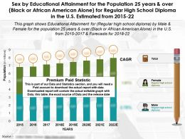 Education Completion By Sex For 25 Year Over Black Or African American For High School Diploma In US 2015-22