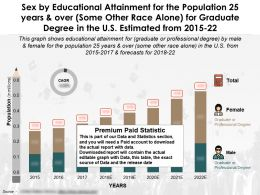 Education Completion By Sex For 25 Years And Over Some Race Alone For Graduate Degree In US Estimated 2015-22