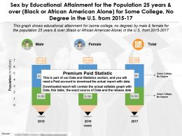 Education Completion By Sex For 25 Years Over Black African American Alone Some College No Degree In US 2015-17