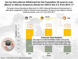 Education Completion By Sex For 25 Years Over Black Or African American Alone For Ged In US 2015-17