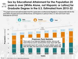 Education Completion For 25 Years White Alone Not Latino For Graduate Degree In US 2015-22