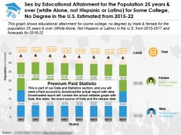 Education Fulfilling By Sex 25 Years Over White Alone Not Hispanic Or Latino Some College No Degree In US 2015-22