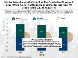 Education Fulfilment By Sex 25 Years And Over White Alone Not Hispanic Latino Less By 9th Grade US 2015-17
