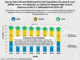 Education Fulfilment By Sex 25 Years Over White Alone Not Hispanic High School Diploma US 2015-22