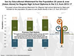 Education Fulfilment By Sex For 25 Years And Over Asian Alone For Regular High School Diploma In US 2015-17