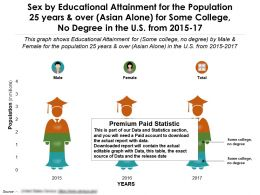 Education Fulfilment By Sex For 25 Years Over Asian Alone For Some College No Degree US 2015-17