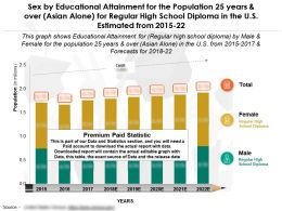 Education Fulfilment For 25 Years And Over Asian Alone For High School Diploma In US Estimated From 2015-22