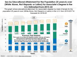 Education Fulfilment For 25 Years And Over White Alone Not Hispanic For Associates Degree In US 2015-22