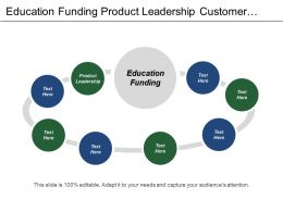 Education Funding Product Leadership Customer Intimacy Peoples System