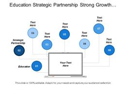 Education Strategic Partnership Strong Growth Lack Market Situation