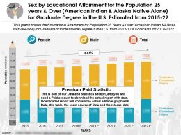 Educational Accomplishment By Sex 25 Years And Over American Indian Graduate Degree In The US 2015-2022