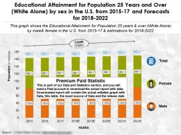 Educational Accomplishment By Sex For Population 25 Years And Over White Alone In The US From 2015-2022