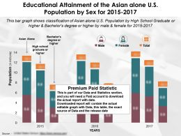 Educational Accomplishment By Sex Of The Asian Alone US Population From 2015-2017