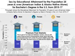 Educational Accomplishment For 25 Years And Over Alaska Native Alone For Bachelors Degree In US 2015-2017