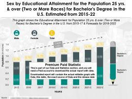 Educational Achievement 25 Years And Over By Sex Two Or More Races For Bachelors Degree US 2015-22