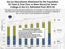 Educational Achievement By Sex 25 Years And Over Two Or More Races Some College US 2015-2022