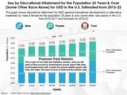 Educational Achievement By Sex For 25 Years And Over Some Other Race Alone For Ged In US 2015-22