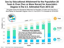 Educational Achievement By Sex For 25 Years And Over Two Or More Races Associates Degree US 2015-2022