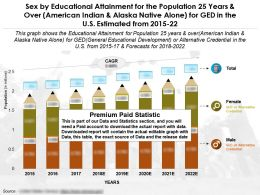 Educational Achievement By Sex For 25 Years Over American Indian And Alaska Native Alone For Ged In US 2015-22