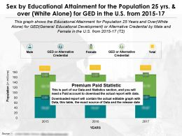 Educational Achievement By Sex For Population 25 Yrs And Over White Alone For Ged In US From 2015-2017
