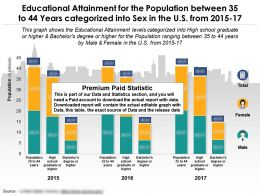 Educational Achievement By Sex For The Population 35 To 44 Years Categorized In The US From 2015-17