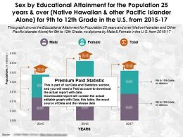 Educational Achievement By Sex Population 25 Years Over Native Hawaiian For 9th To 12th Grade In US 2015-2017
