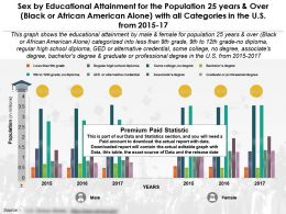 Educational Achievement For 25 Years And Over Black African American Alone With Categories In US 2015-17