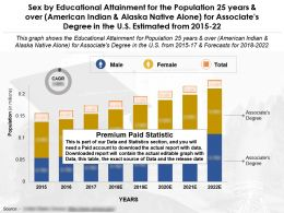 Educational Achievement Of 25 Years And Over Alaska Native Alone For Associates Degree In US 2015-2022