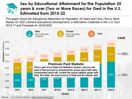 Educational Attainment 25 Years And Over Two Or More Races For Ged US By Sex 2015-22