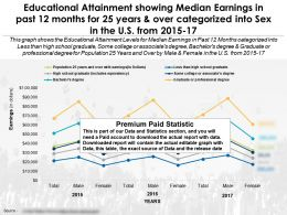Educational Attainment By Median Earnings And Sex In Past 12 Months For 25 Years And Over US 2015-17